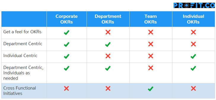 Cross functional OKRs approach