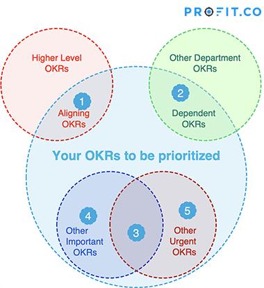 prioritized circle