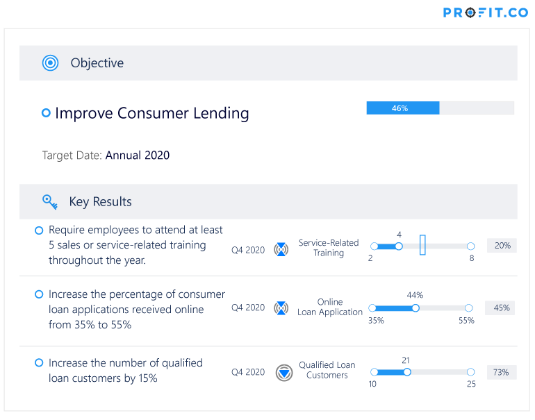 Growing Consumer Lending