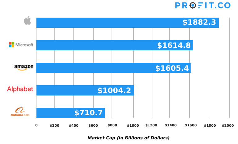 market-cap