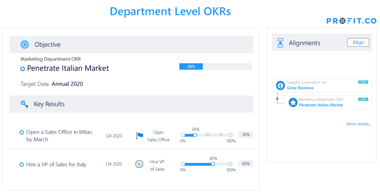 Department Level OKRs