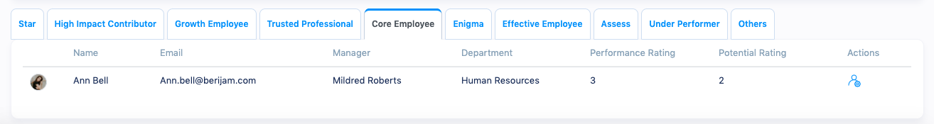Employee category