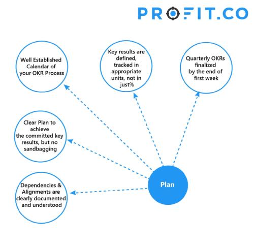 Plan Cycle