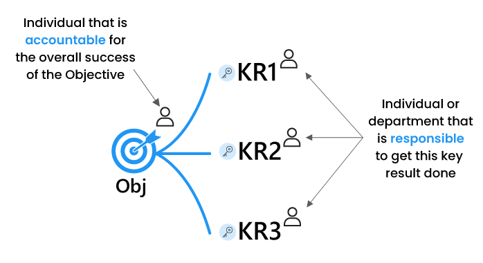 Objective & Keyresults Ownership