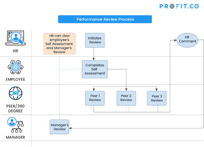 Performance-review-process-flowchart