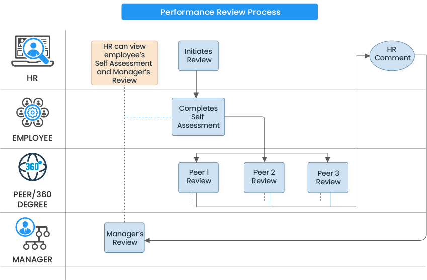 performance review