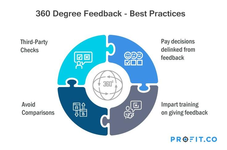 360-degree-best-practise