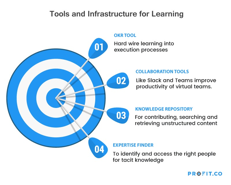 Institutional-learning-tools-and-infrastructure