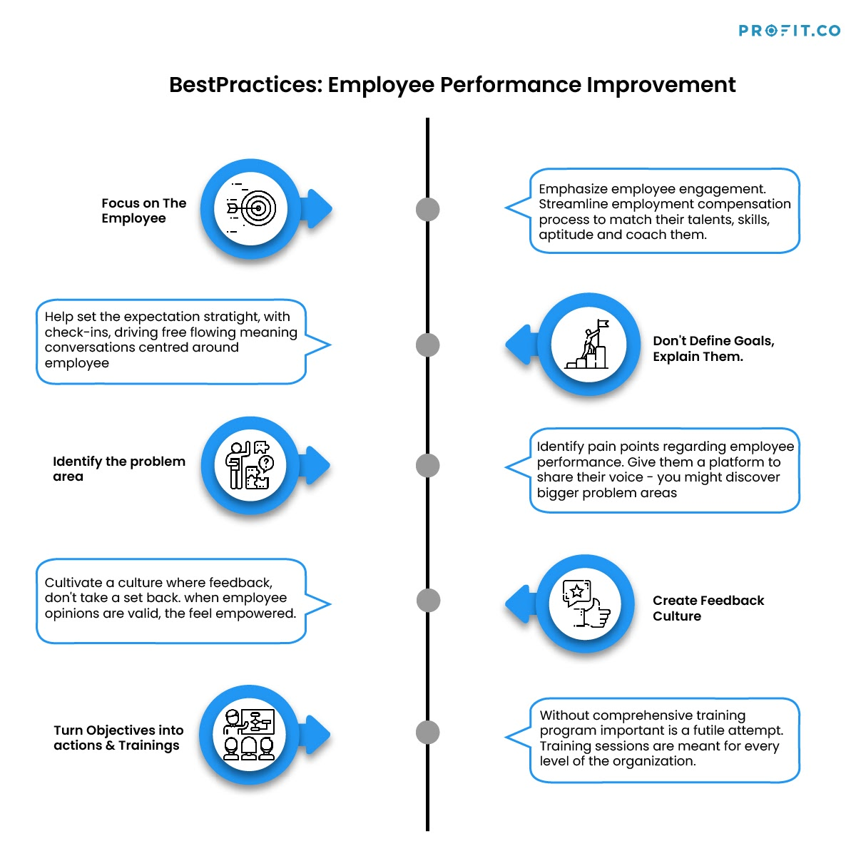 Employee-Performance-Improvement