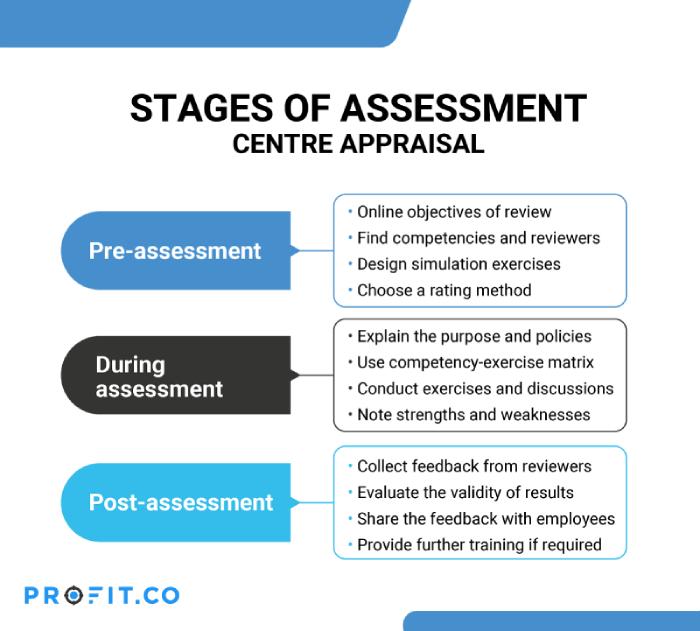 stages-of-assessment