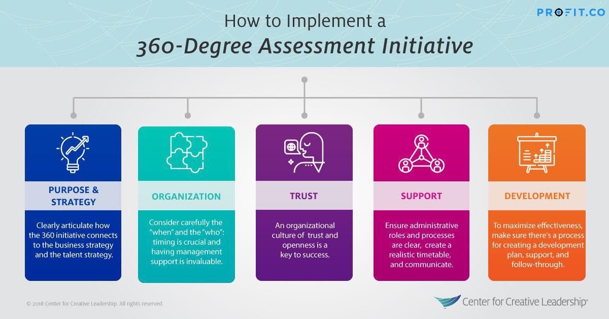 360-degree appraisals