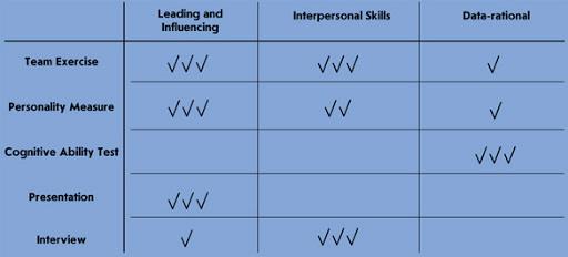 Assessment Center Method evaluation