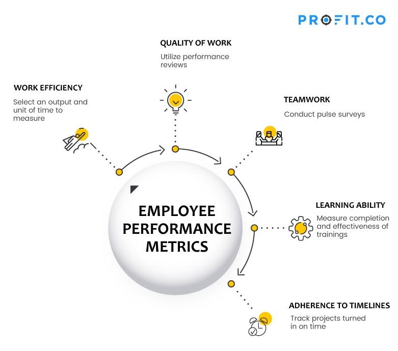 Employee Performance Metrics