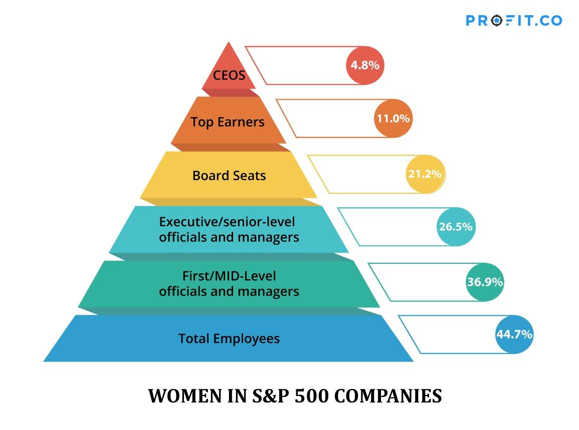 Women-in-S&P