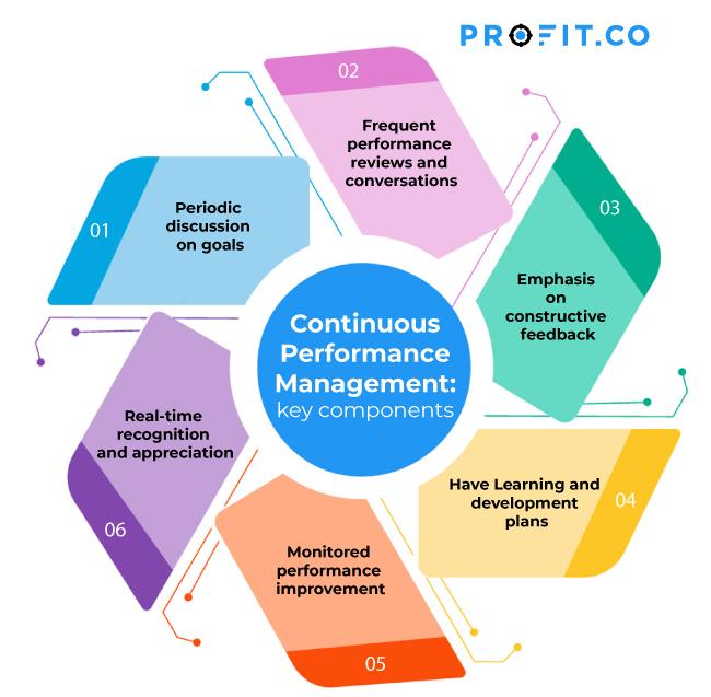 performance management Key components