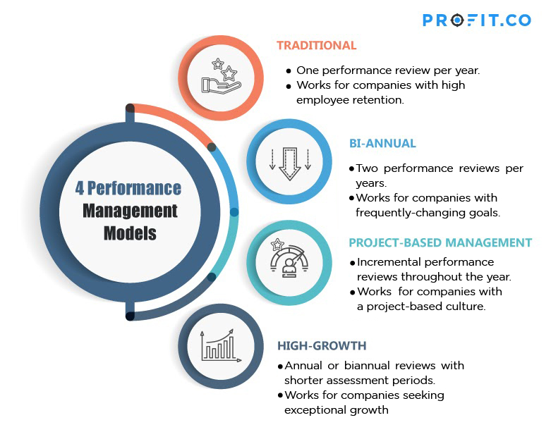 Overview of Management Models