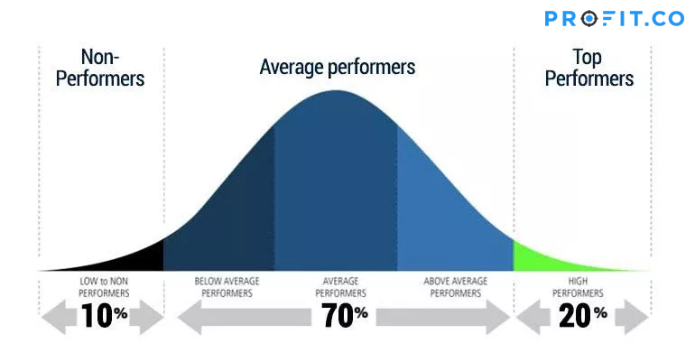 Bell Curve Performance