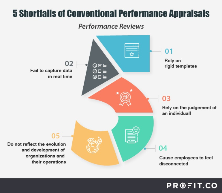 5-Shortfalls-of-conventional-performance-appraisals