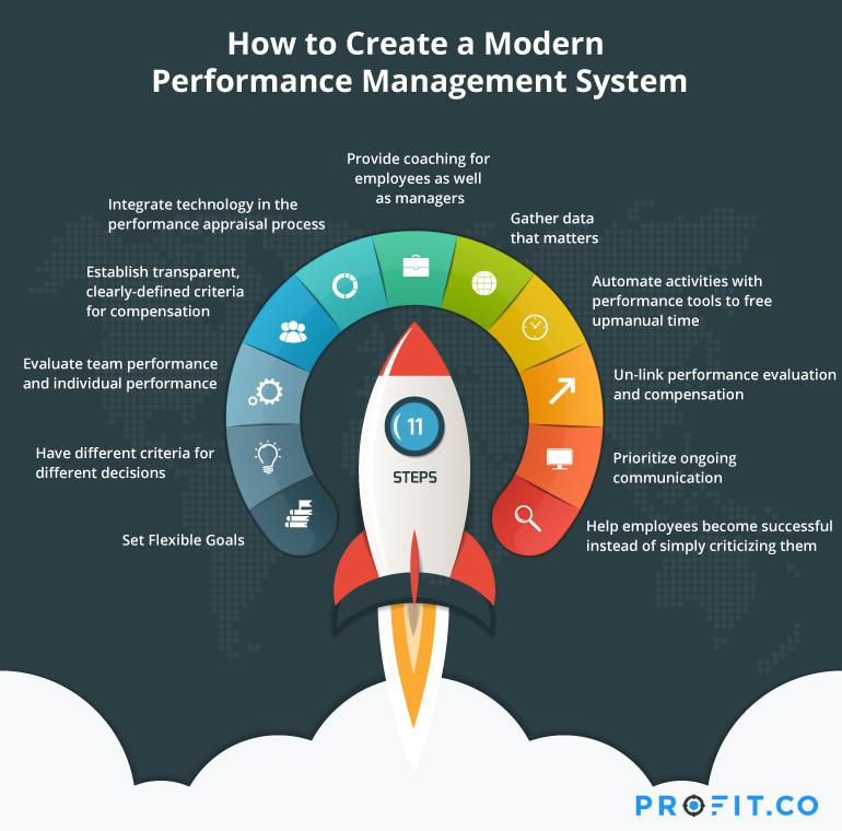 Modern performance management system
