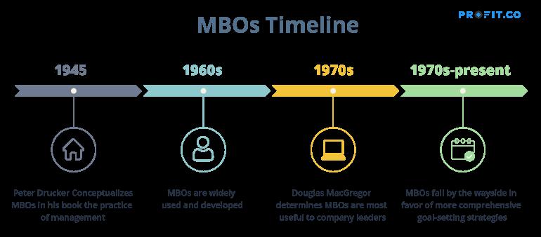 MBOs-Timeline