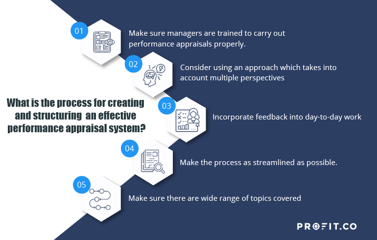 Effective Performance Appraisal Questions
