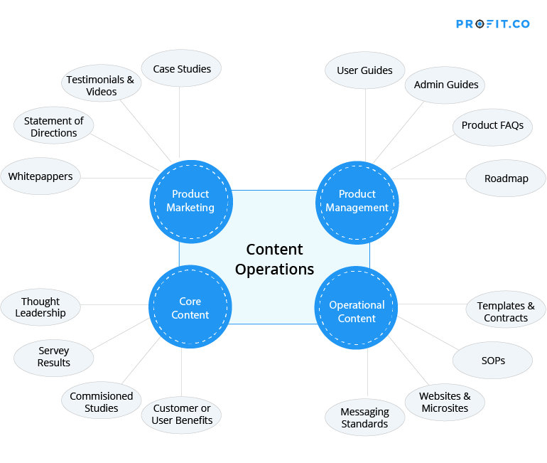 Content-Operations