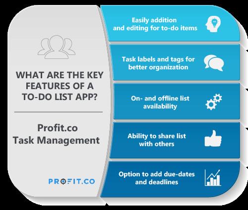 Profit.co Task Management