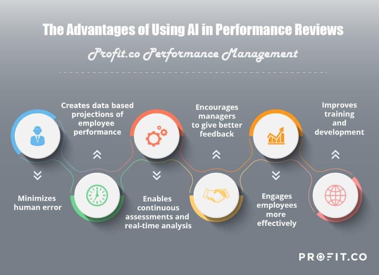 Advantage of using AI