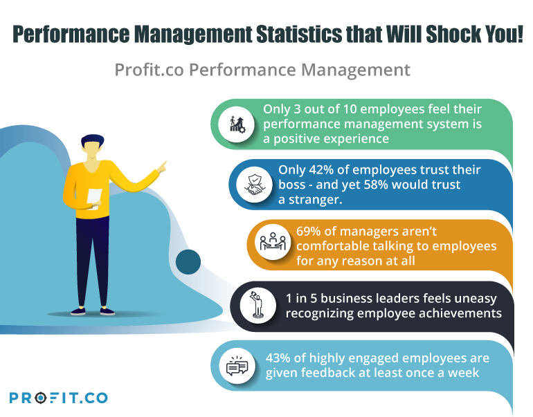 Performance Management Statistics that Will Shock You!