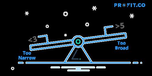 OKR Methodology