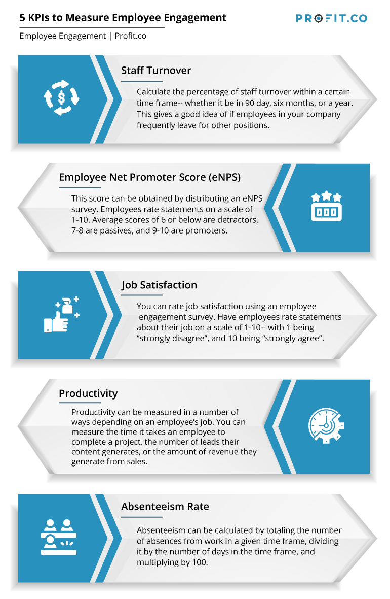 5-KPIs-to-measure-employee-engagement