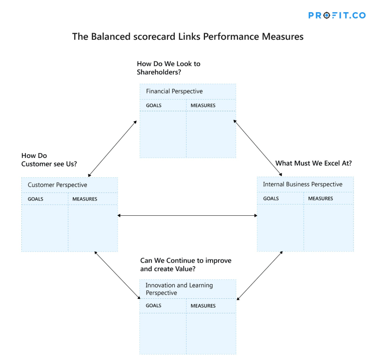 balanced-scorecard-links-performance-measures