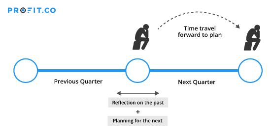 Time travel forward to plan