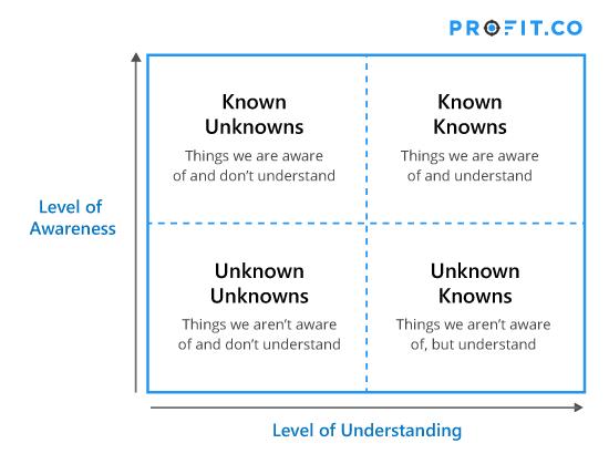 Level of awareness and understanding