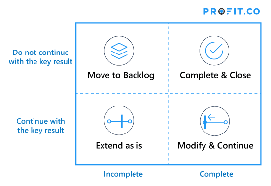 Closing your OKRs: Profit.co's 4 options for Reflecting  & Resetting  your Key Results