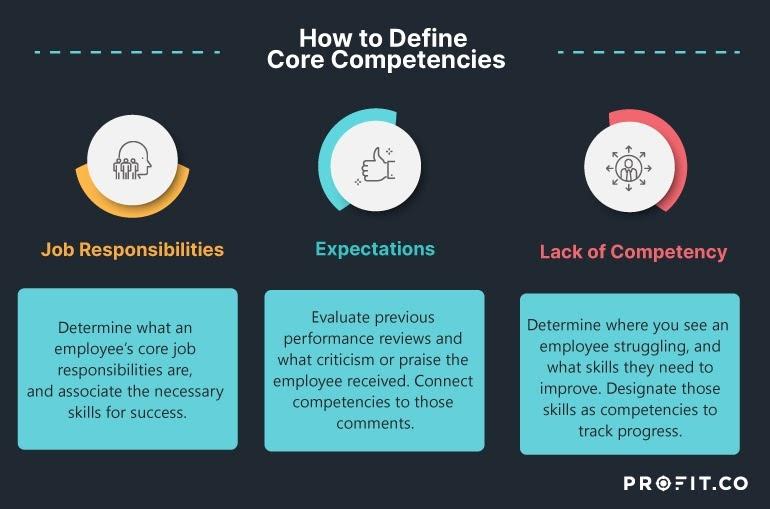 Define core competence