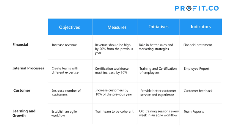 Sample table for app development company