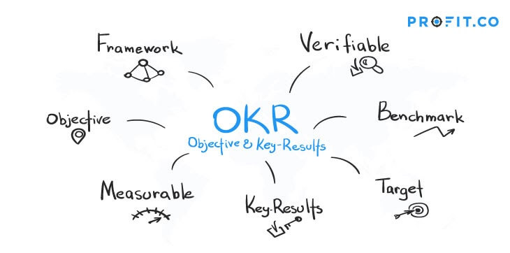 OKR-Objective-and-Key-results