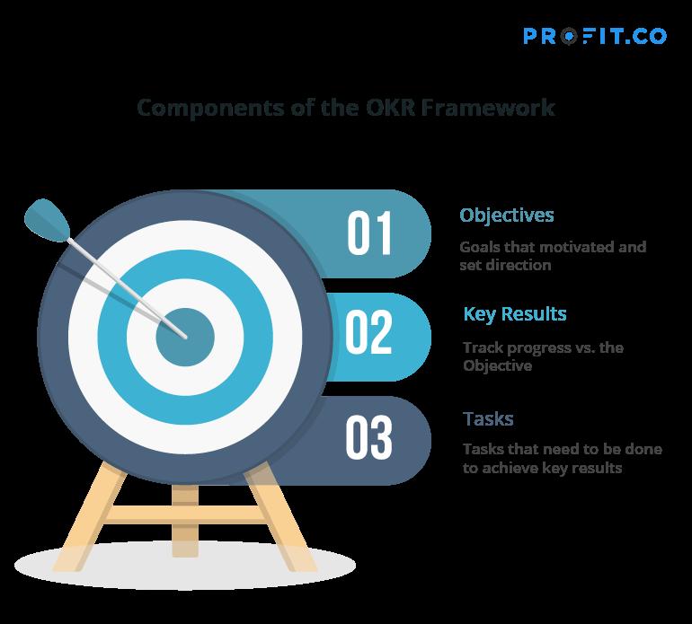 OKR framework components
