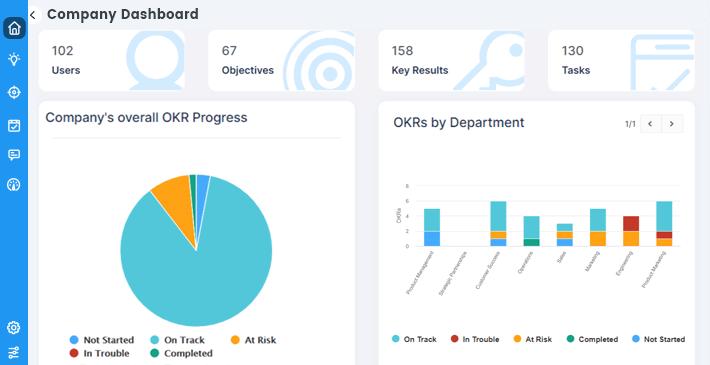 OKR Company Dashboard