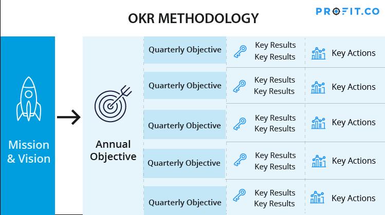 OKR-methodology