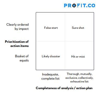 completeness-of-analysis