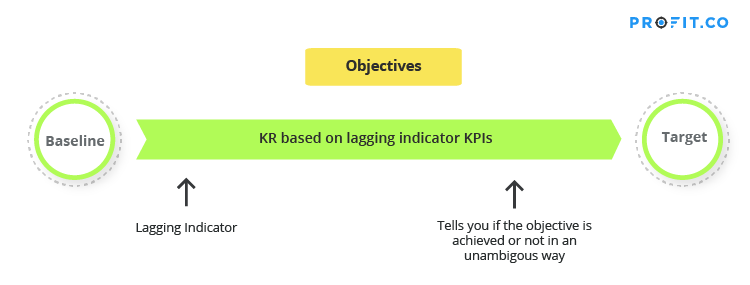 kr-based-lagging-indicator