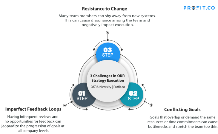 3 Challenges in OKR Strategy Execution