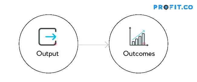 output-outcome