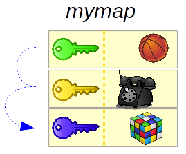 Traversing each key and each associated object of mymap