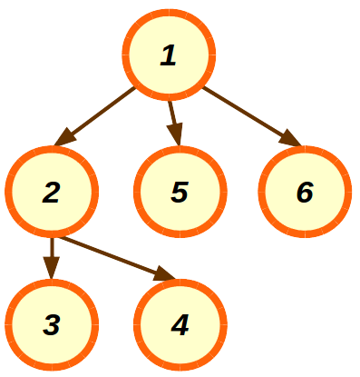 A tree having 6 nodes, rooted at node 1