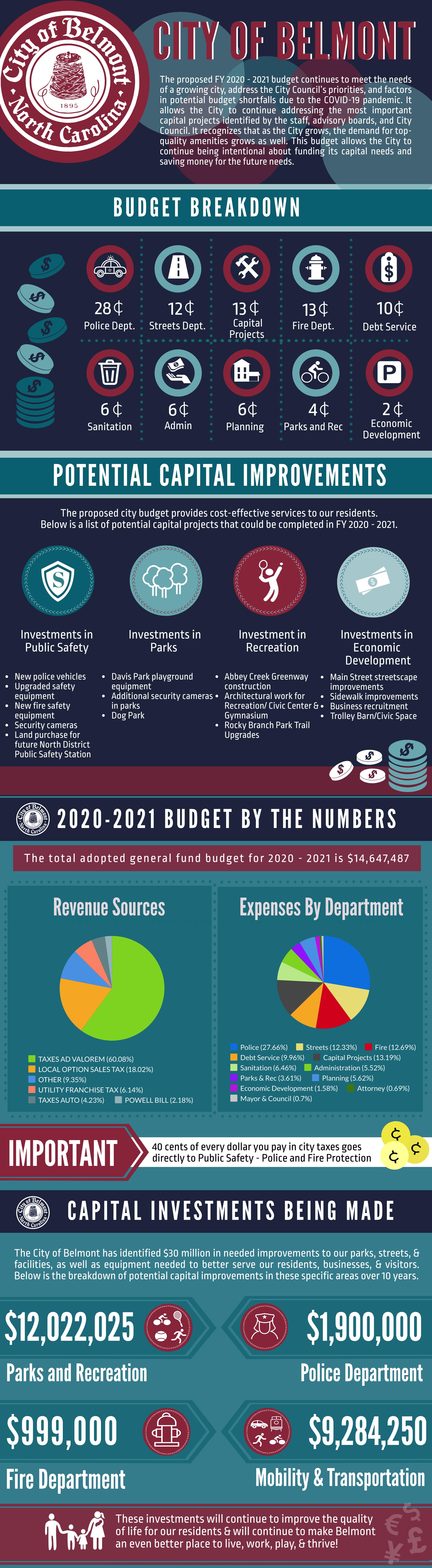 2019 - 2020 Budget Infographic
