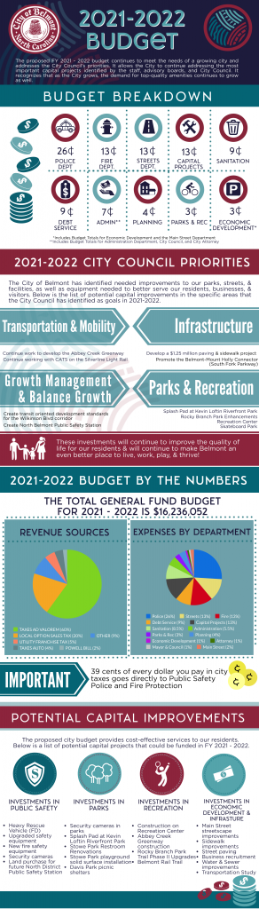 2021-2022 Budget Infographic
