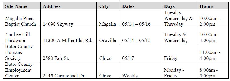 Case Management Locations